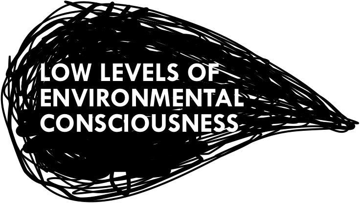 Low levels of environmental consciousness title graphic